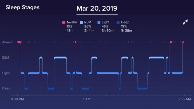 Circadian Retraining Sleep Data
