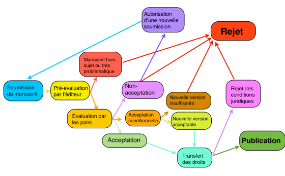 Schéma du processus de Peer-Review sous sa forme standardisée