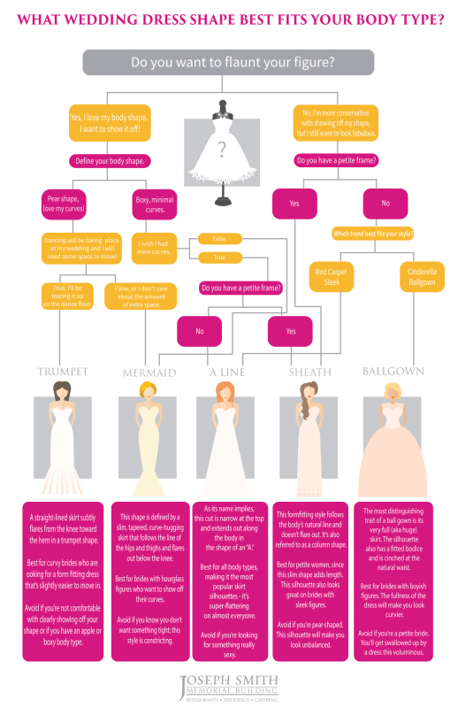 wedding dress for your body type