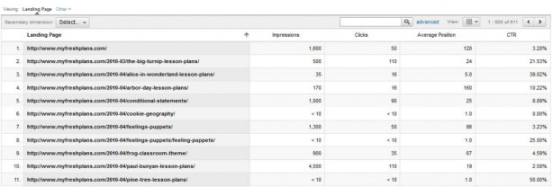 Google Analytics SEO Landing Pages