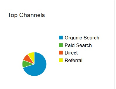 top-channels3