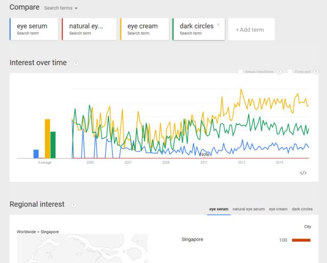 google-trends-eye-serum-2