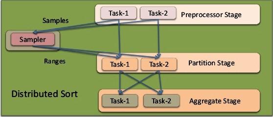 Tez data processing