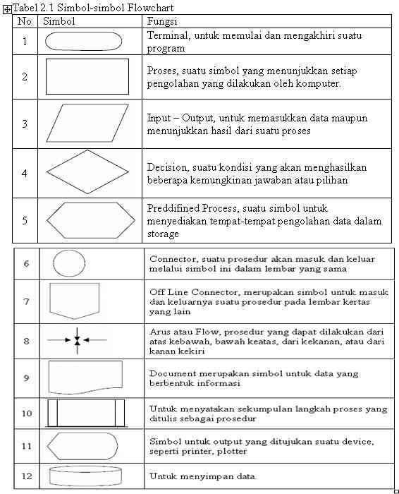 Arti Simbol Flowchart : simbol, flowchart, PENGENALAN, FLOWCHART, RAPTOR, INTRODUCTION, Haedar