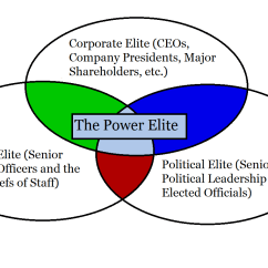 Power Circle Diagram Hemi Firing Order Elite Deviance And White Collar Crime  Subcultures