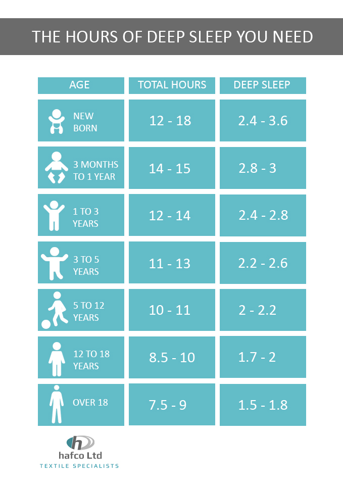 How much deep sleep should you have? Improving it & it's ...