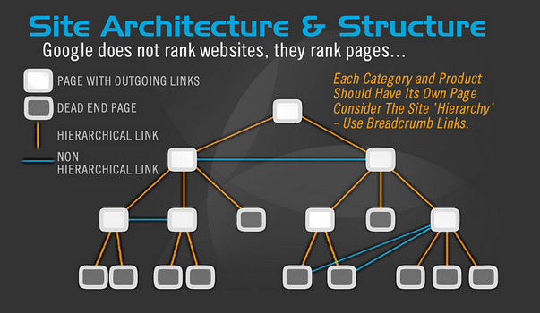 Site Architecture & Structure