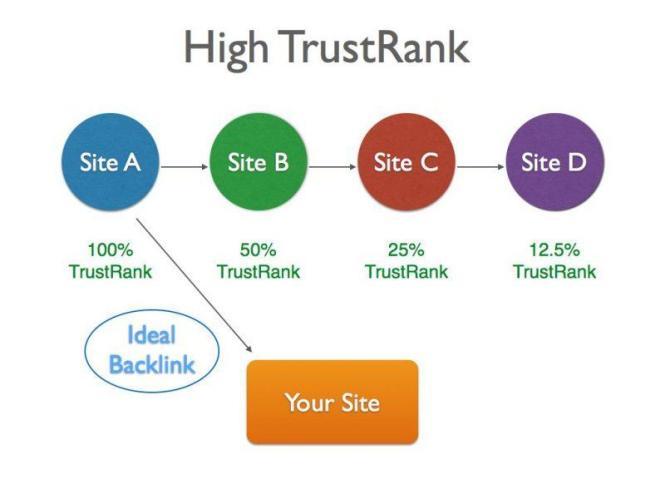 High Trustrank