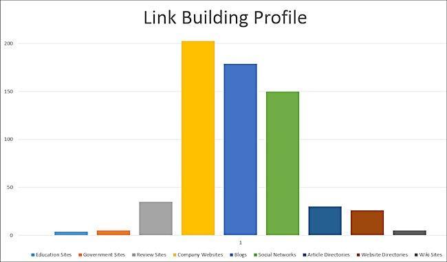 Natural Link Profile
