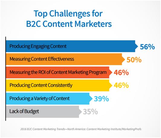 Hafiz Muhammad Ali-B2C Content Marketers Challenges