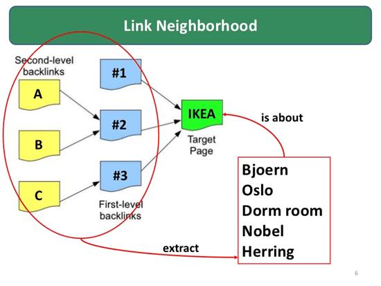 Hafiz Muhammad Ali-SEO Link Building Link Neighborhood