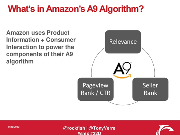Hafiz Muhammad Ali-SEO Search Verticals Amazon a9 Algorithm
