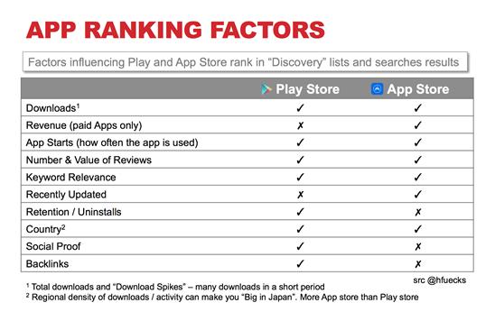 Hafiz Muhammad Ali-SEO Search Verticals App Ranking Factors