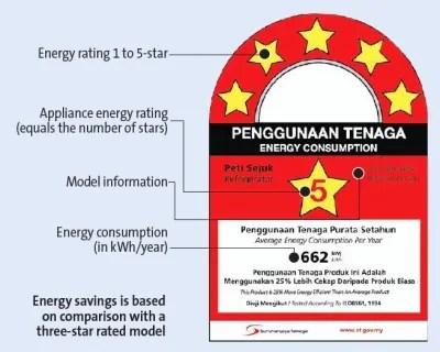 Label Tenaga Malaysia