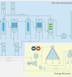 process flow diagram grate furnace [ 2406 x 1083 Pixel ]