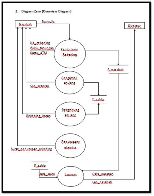 data flow diagram level 0 1 2 porsche 924 wiring diagrams contoh soal kasus dfd dan jawabannya (lengkap) – haidi barasa