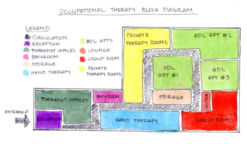Occupational Therapy Block Diagram | hainan cancer