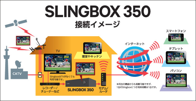 131127slingbox350_setsuzoku