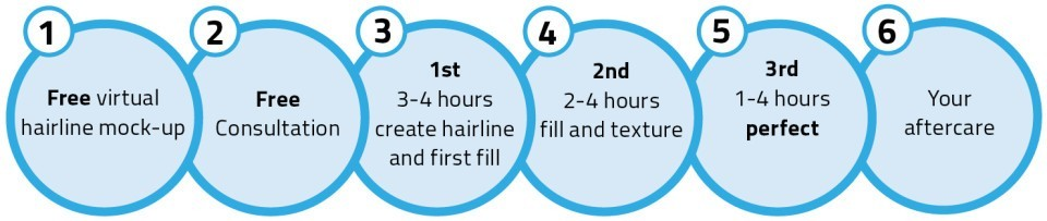 skalp scalp micropigmentation hair treatment process