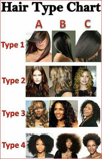 """Image result for Consider Your Hair Type"""""""