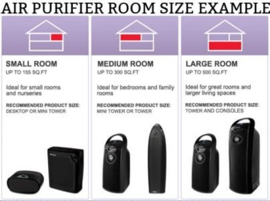 air purifier room size