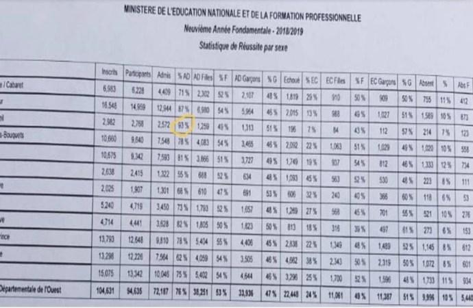 Résultats des examens officiels: Quand les élèves de Cite-Soleil dépassent leur condition de vie