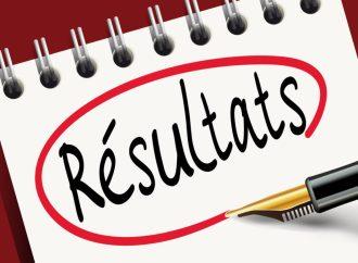 Publication des résultats du bac permanent : 56, 49% pour la philo, 29,64 % en S4