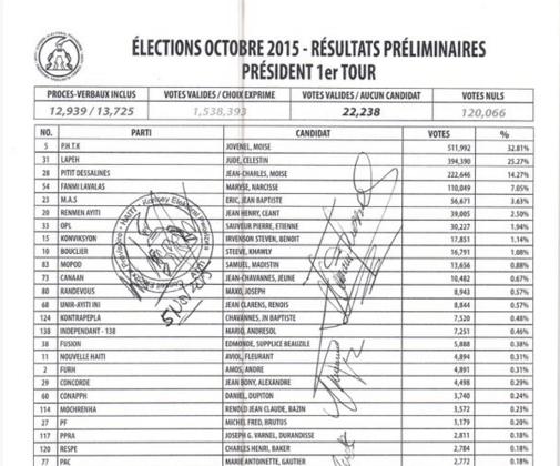 Haiti Election Preliminary Results Announced