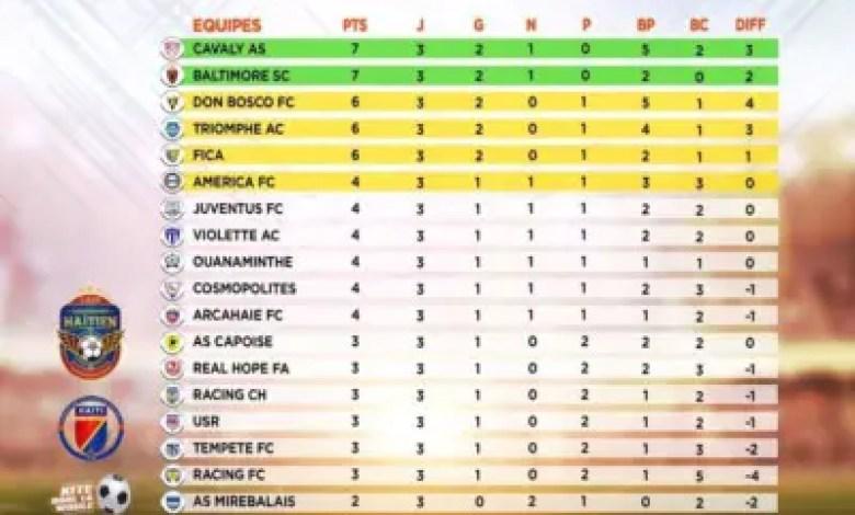 Championnat Haïtien de Football Professionnel:Coup d'arrêt pour le Cavaly et le Baltimore, le Racing CH gagne enfin ! 1