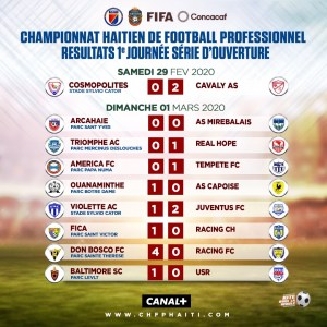 Championnat Haïtien de Football Professionnel : Une première journée riche en victoires 2