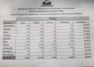 Session extraordinaire : publication des résultats des examens du bac haïtien 1
