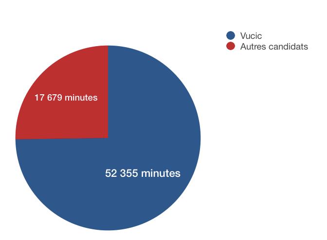 audience candidats presidentielles serbie 2017