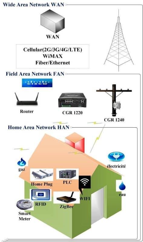 Smart Grid : Représentation des technologies Smart Metering