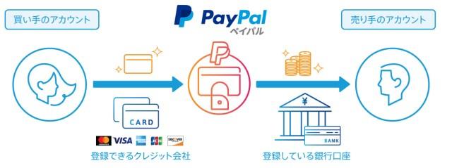 Paypalでマインクラフトを購入する方法