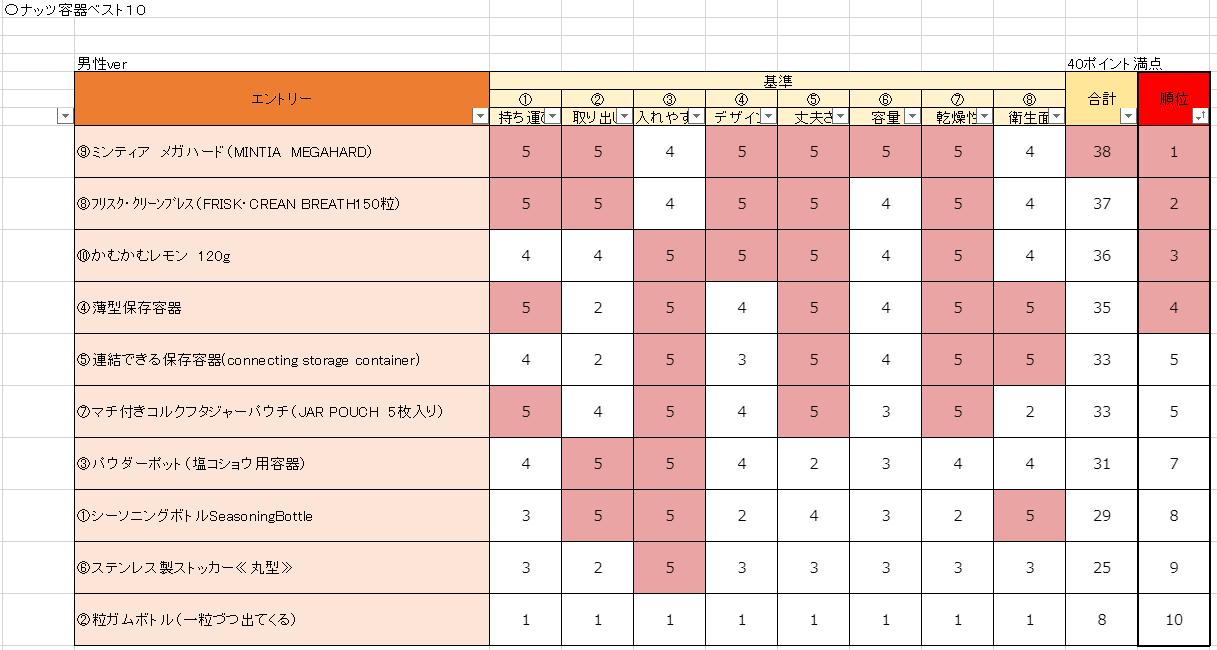 ナッツケース・ベスト10男性部門
