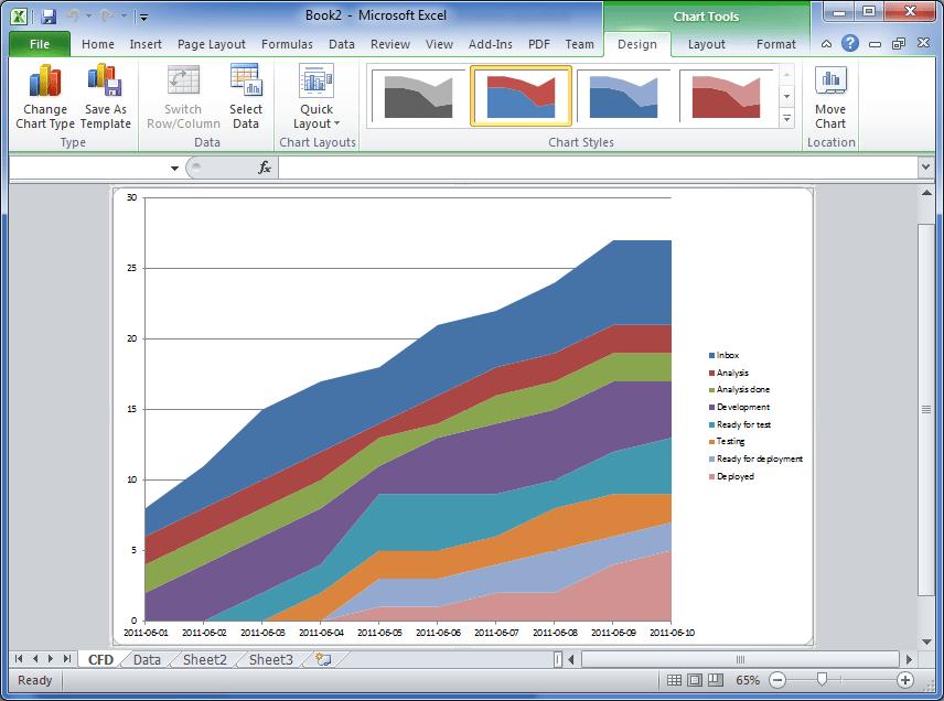 Cumulative Flow Diagram – How to create one in Excel 2010 – Hakan ...