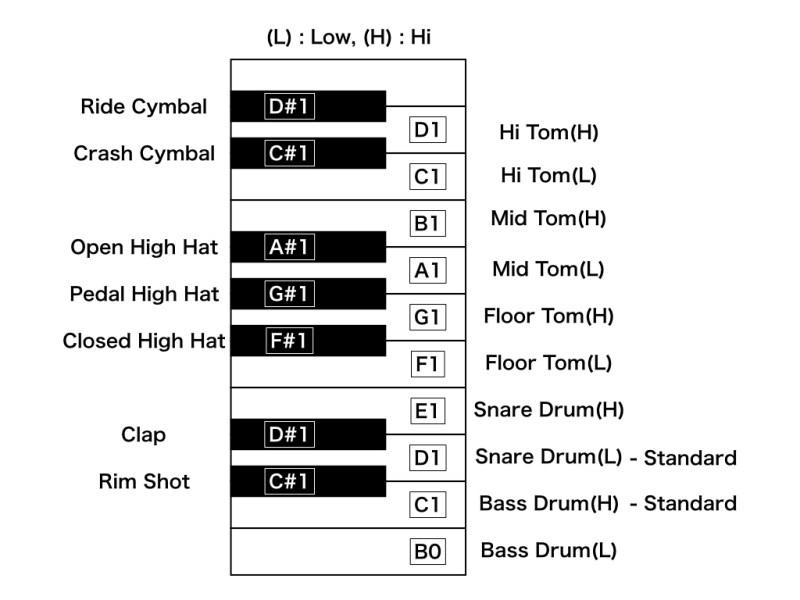ドラムマップ