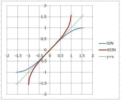 ASIN関數で三角形の辺の比率から角度を求めてみた(SINの逆関數) / Excel / 三角関數: haku1569 Excel でらくらく ...