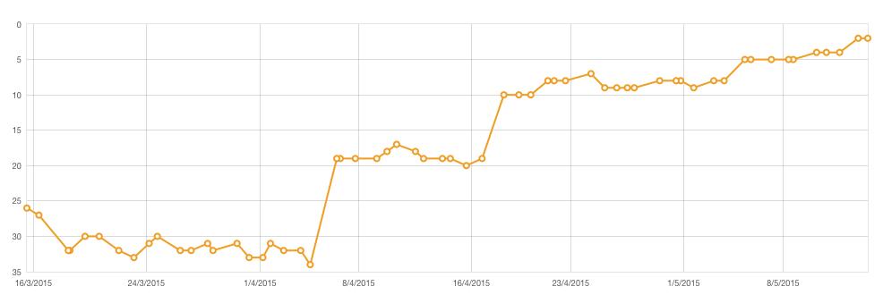Googlen kärkisijoitus kahdessa kuukaudessa