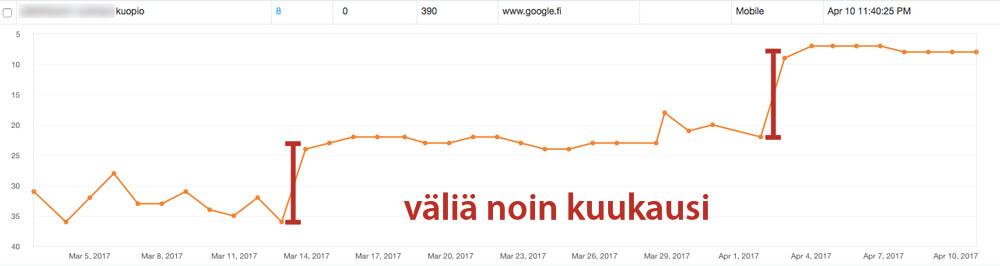 Porrastettu sijoitusten nousu Googlessa