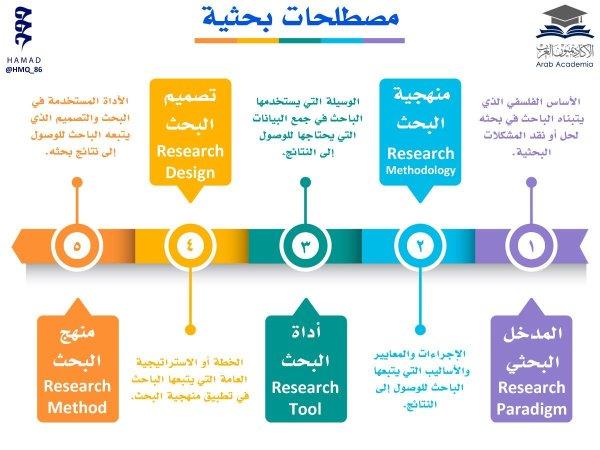 كيفية عمل البحث الجامعي