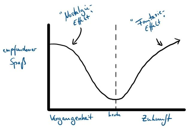 """Die große Trauer zwischen """"Nostalgie-"""" und """"Fantasie-Effekt"""" 1"""