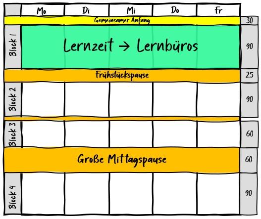 Schulentwicklung: Beratung & Lernbüros #2 2