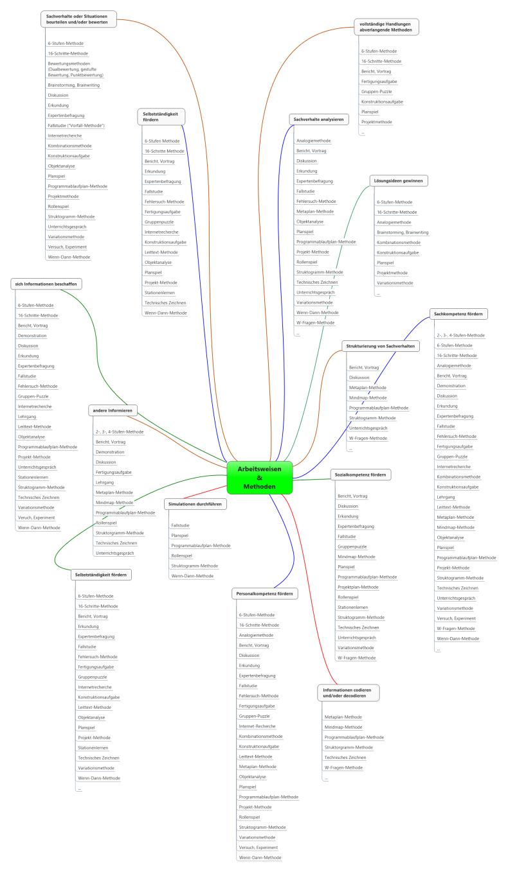 Arbeitsweisen & Methoden