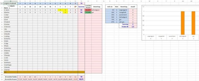 Excel-Tabelle zum Auswerten von Klassenarbeiten [Update] 1