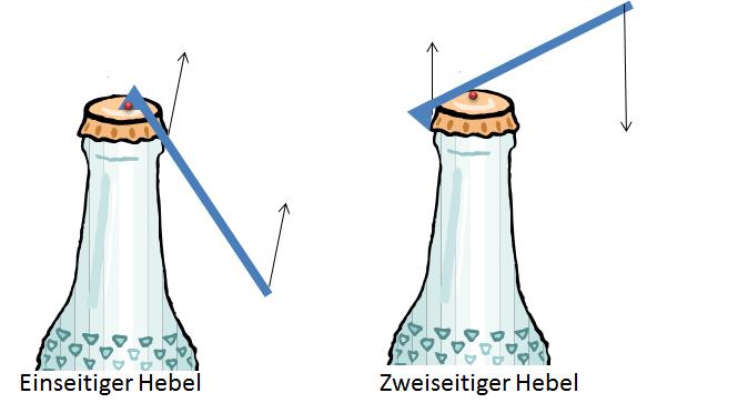 Hebel Grundwissen Physik 12