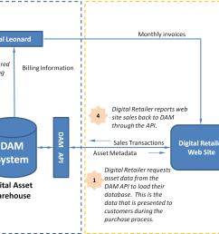 dam system v5 0 api documentation aqueduct system diagram dam system diagram [ 2841 x 1563 Pixel ]
