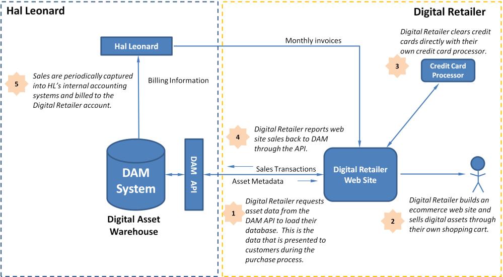 medium resolution of dam system v5 0 api documentation aqueduct system diagram dam system diagram