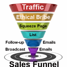 Sales Funnel Diagram - Page Flow