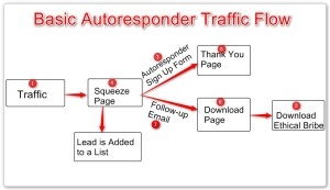 Basic-Autoresponder-Traffic-Flow